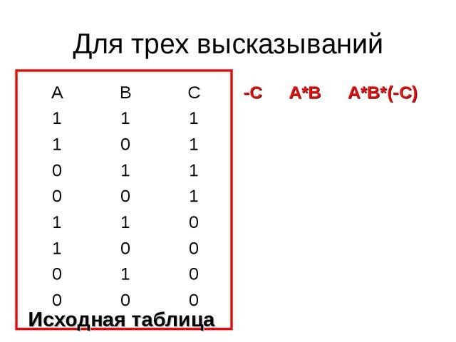 Для трех высказываний Исходная таблица АВС-СА*ВА*В*(-С) 111 101...