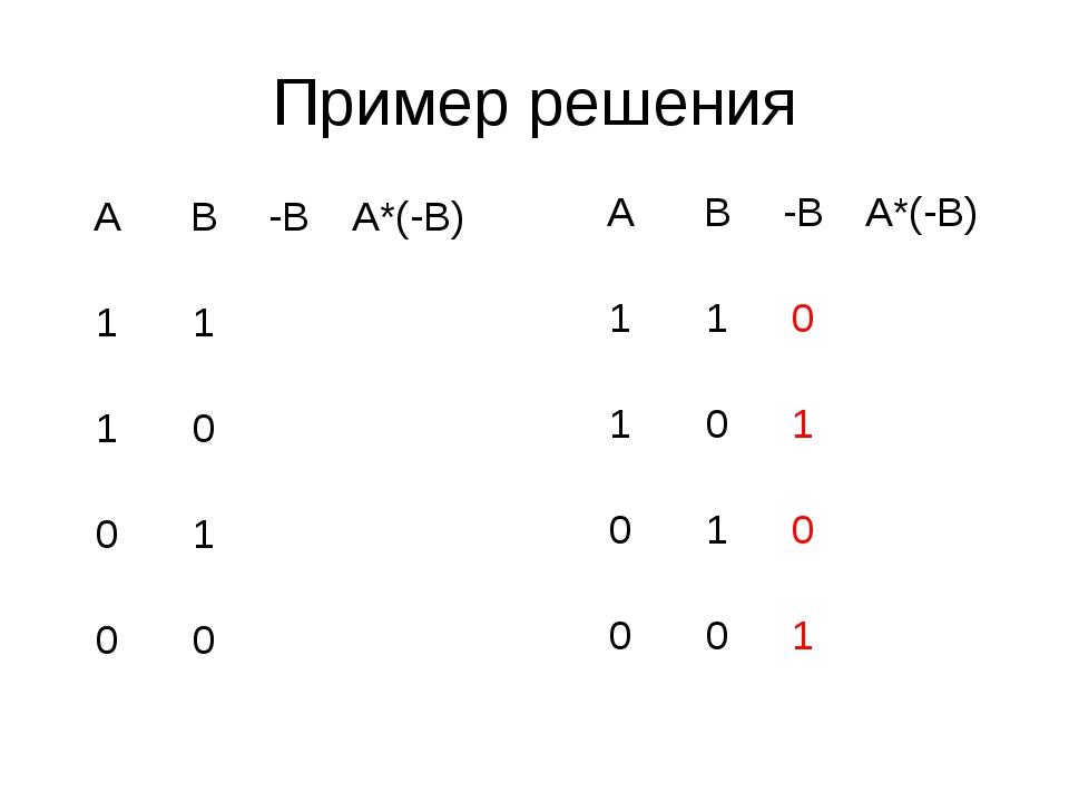Пример решения АВ-ВА*(-В) 11 10 01 00 АВ-ВА*(-В) 110 10...