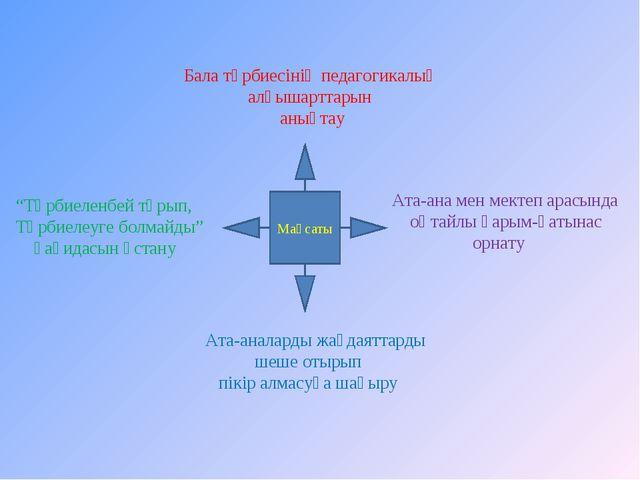 Мақсаты Бала тәрбиесінің педагогикалық алғышарттарын анықтау Ата-ана мен мект...