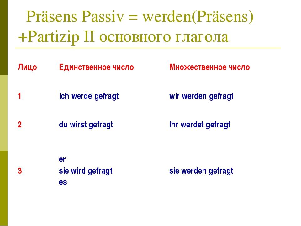Präsens Passiv = werden(Präsens) +Partizip II основного глагола ЛицоЕдинств...