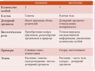 ПОЛОВОЕБЕСПОЛОЕ Количество особей21 КлеткиГаметы Клетки тела Дочерний о