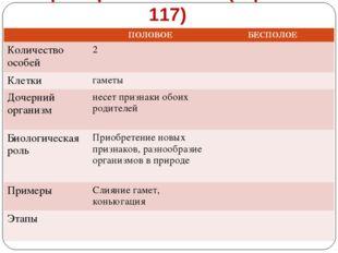Формы размножения (стр. 116-117) ПОЛОВОЕБЕСПОЛОЕ Количество особей2 Клетк