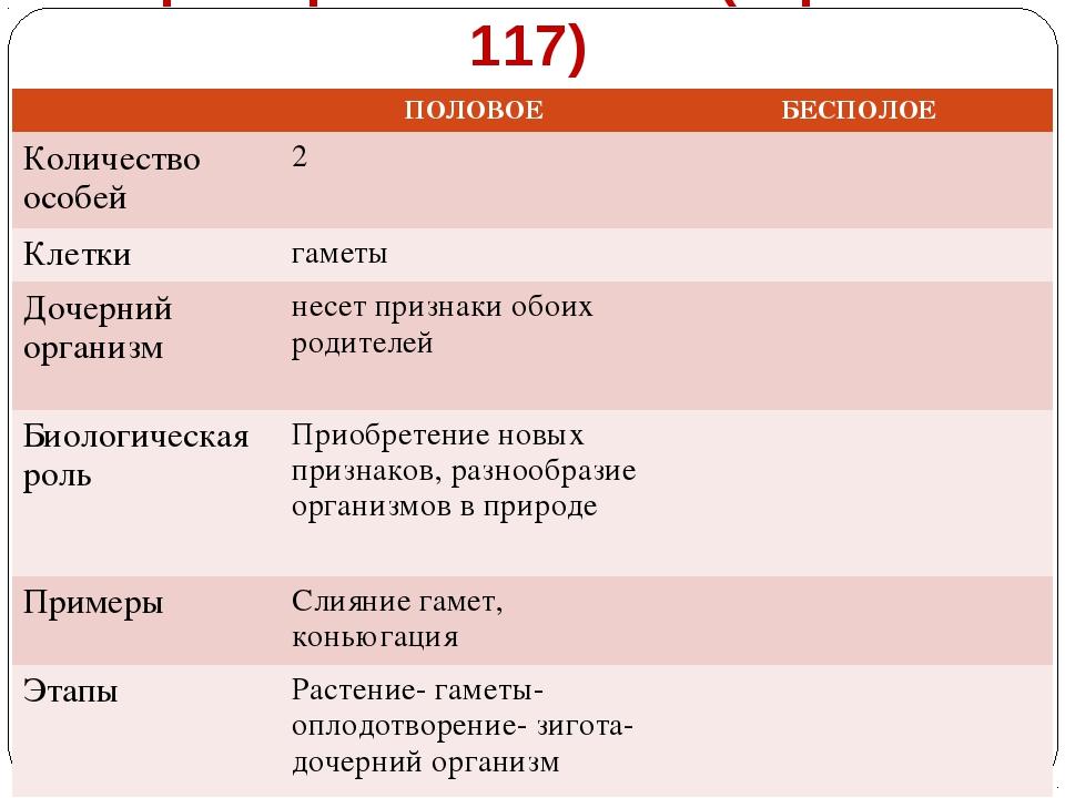 Формы размножения (стр. 116-117) ПОЛОВОЕБЕСПОЛОЕ Количество особей2 Клетк...