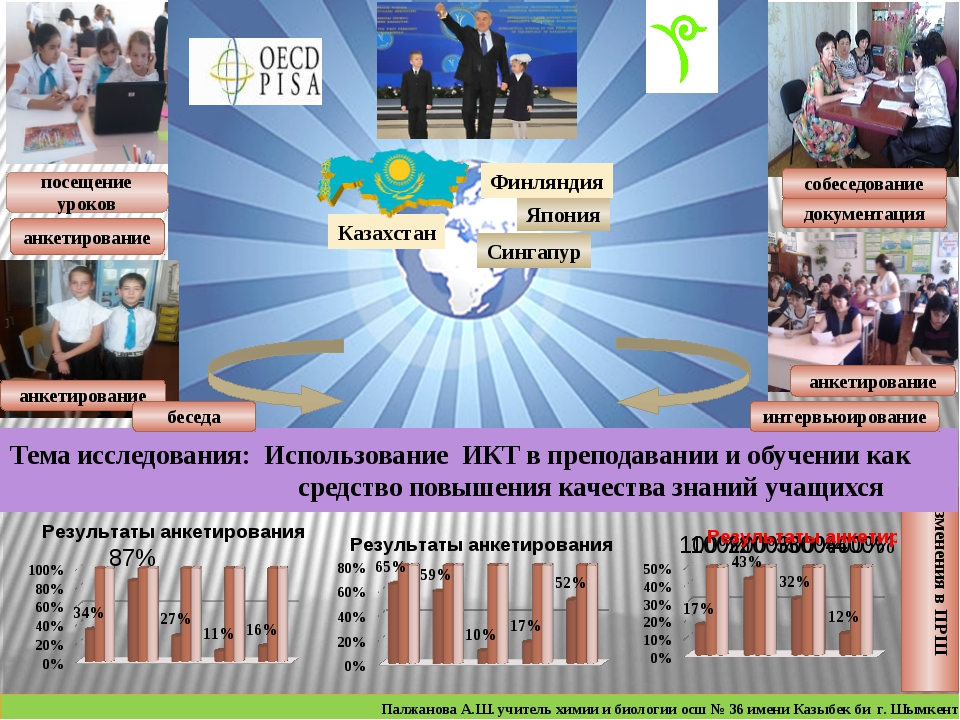 Изменения в ПРШ Тема исследования: Использование ИКТ в преподавании и обучен...