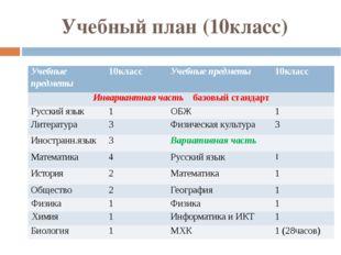 Учебный план (10класс) Учебные предметы 10класс Учебные предметы 10класс Инва