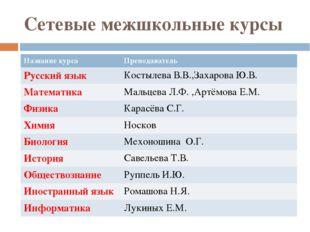 Сетевые межшкольные курсы Название курса Преподаватель Русский язык Костылева
