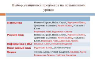 Выбор учащимися предметов на повышенном уровне Математика НовиковКирилл ,Набо