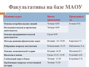 Факультативы на базе МАОУ Название курса Время проведения Преподаватель Основ