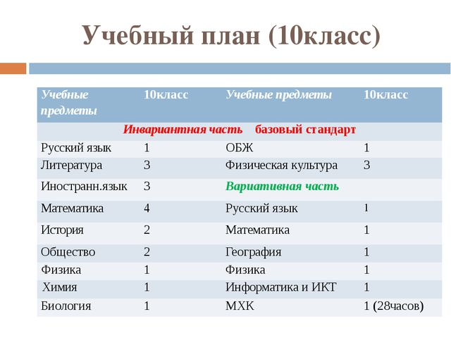 Учебный план (10класс) Учебные предметы 10класс Учебные предметы 10класс Инва...