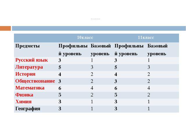 Бланк заказа на образовательные услуги 10класс 11класс Предметы Профильный у...