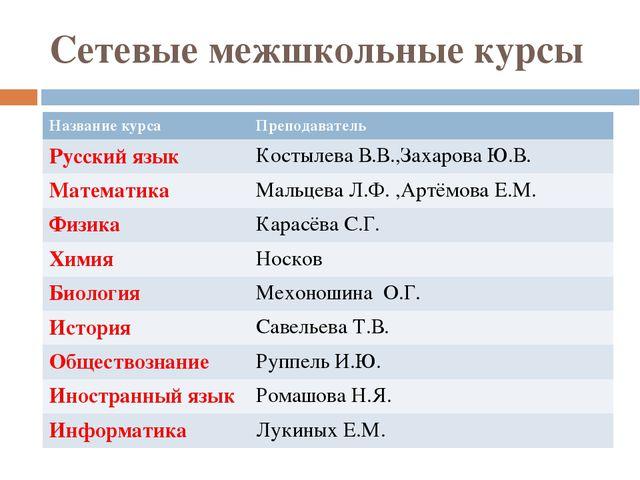 Сетевые межшкольные курсы Название курса Преподаватель Русский язык Костылева...