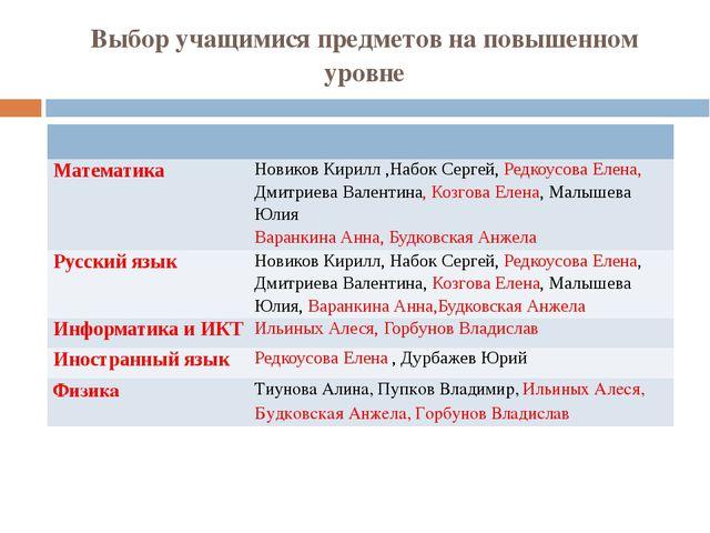 Выбор учащимися предметов на повышенном уровне Математика НовиковКирилл ,Набо...