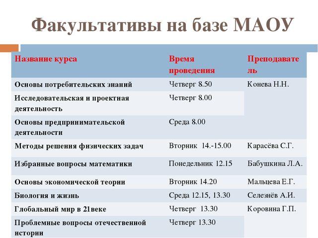 Факультативы на базе МАОУ Название курса Время проведения Преподаватель Основ...