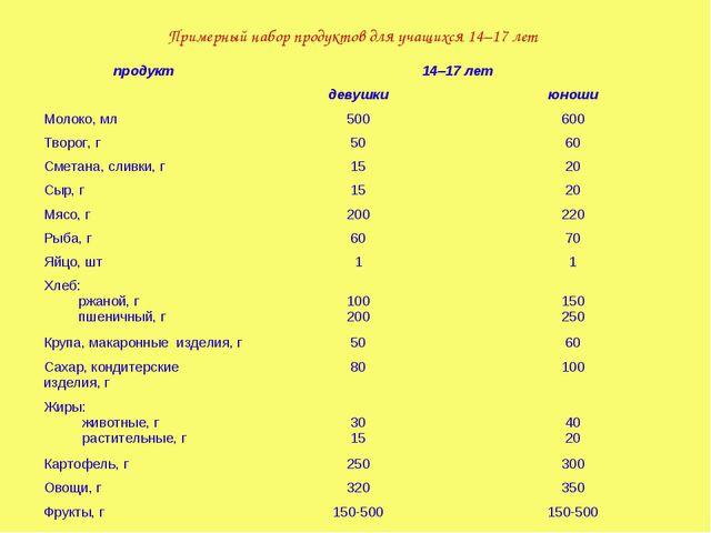 Примерный набор продуктов для учащихся 14–17 лет