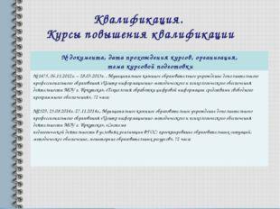 Квалификация. Курсы повышения квалификации № документа, дата прохождения курс