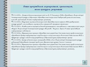 Дата прохождения мероприятия, организация, тема конкурса, результат 05.11.201