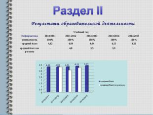 Результаты образовательной деятельности Учебный год Информатика2010/20112