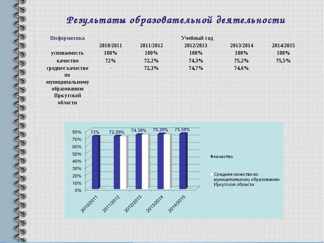 Результаты образовательной деятельности ИнформатикаУчебный год 2010/2011...