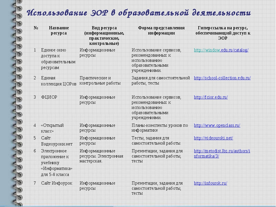 Использование ЭОР в образовательной деятельности №Название ресурсаВид ресур...