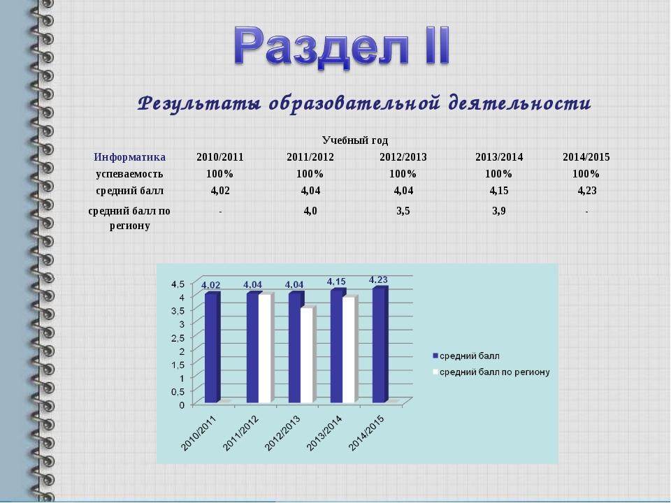Результаты образовательной деятельности Учебный год Информатика2010/20112...