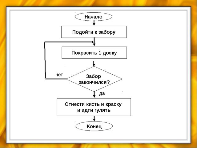Алгоритм называется линейным, если Выберите один из 4 вариантов ответа: 1) он...