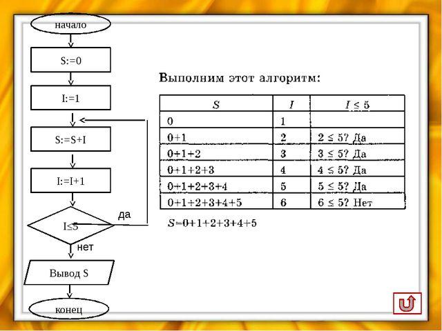 Сопоставьте виды циклов их схемам: Укажите соответствие для всех 2 вариантов...