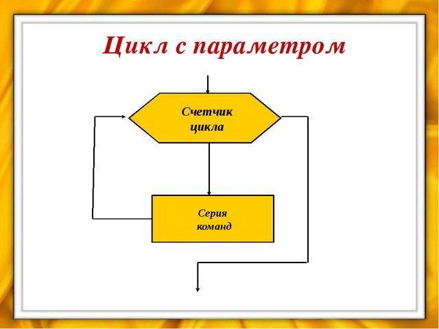 Домашнее задание §§ 4.2, 4.2.1, 4.2.2; выучить конспект урока;