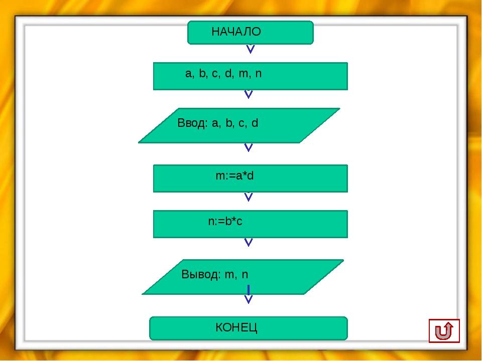 НАЧАЛО а, b, c, d, m, n Ввод: a, b, c, d m:=a*d n:=b*c Вывод: m, n