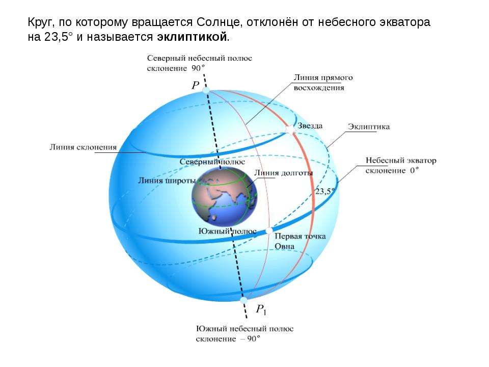 Круг, по которому вращается Солнце, отклонён от небесного экватора на 23,5° и...