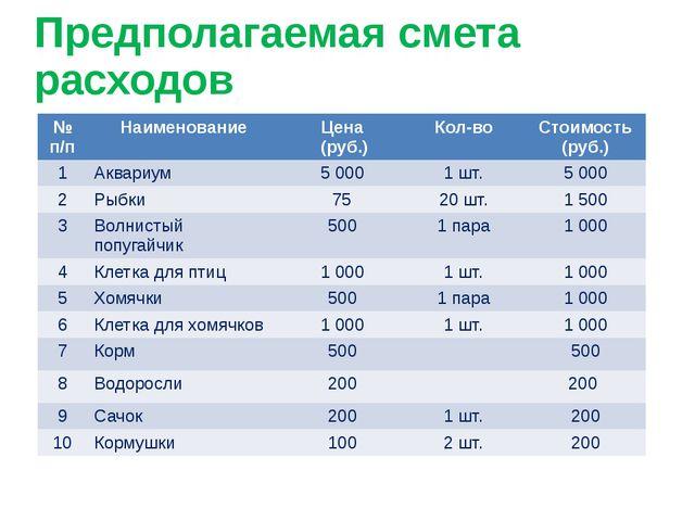 Предполагаемая смета расходов №п/п Наименование Цена (руб.) Кол-во Стоимость...