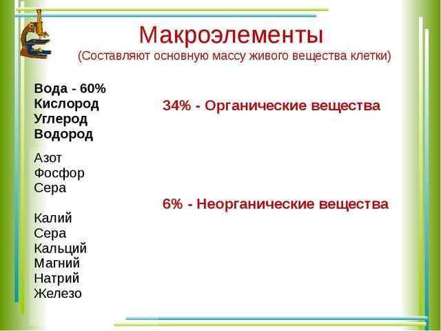 Макроэлементы (Составляют основную массу живого вещества клетки) Вода - 60% К...