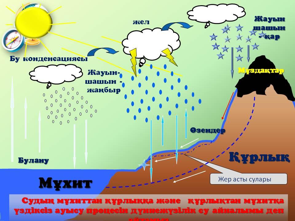 sagimbek-ermek-gidrosfera-turalyi-tusini11k