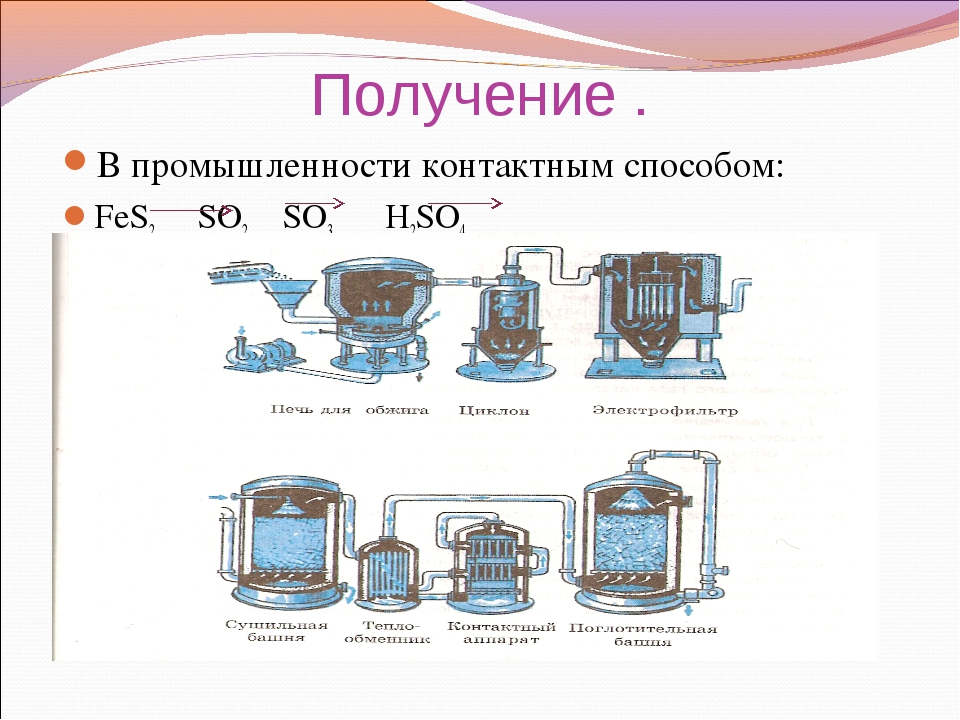 Получение . В промышленности контактным способом: FeS2 SO2 SO3 H2SO4