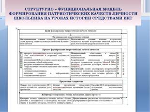 Организационно - педагогические условия Организационно - педагогические услов