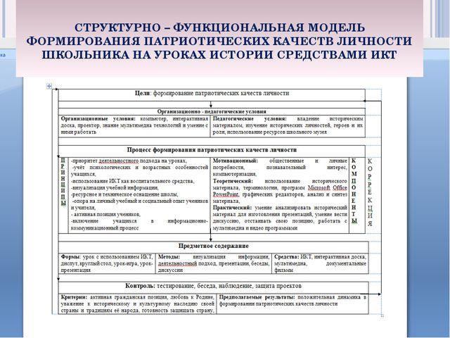Организационно - педагогические условия Организационно - педагогические услов...