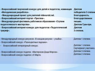 - Всероссийский творческий конкурс для детей и педагогов, номинация «Методиче