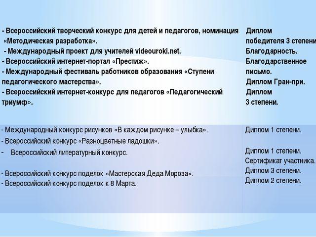 - Всероссийский творческий конкурс для детей и педагогов, номинация «Методиче...