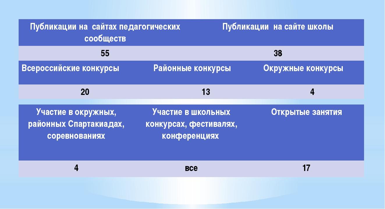 Публикации на сайтах педагогических сообществ Публикации на сайте школы 55 38...