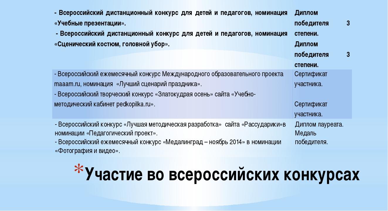 Участие во всероссийских конкурсах - Всероссийский дистанционный конкурс для...