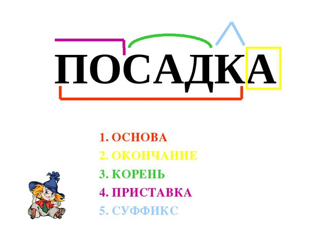 1. ОСНОВА 2. ОКОНЧАНИЕ 3. КОРЕНЬ 4. ПРИСТАВКА 5. СУФФИКС ПОСАДКА
