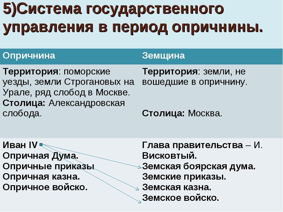 5)Система государственного управления в период опричнины. ОпричнинаЗемщина Т...