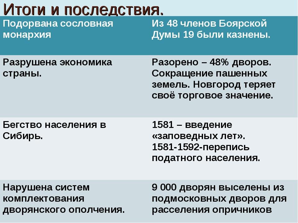 Итоги и последствия. Подорвана сословная монархия Из 48 членов Боярской Думы...