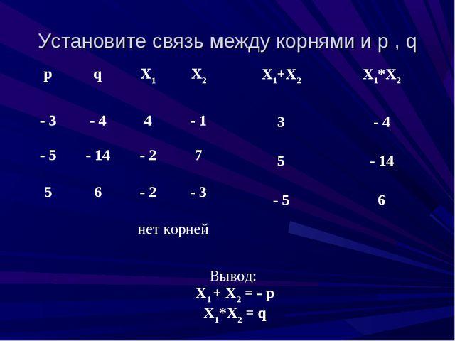 Установите связь между корнями и p , q рqХ1Х2 - 3- 44- 1 - 5- 14- 27...