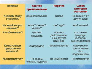 ВопросыКраткое прилагательноеНаречиеСлово категории состояния К какому сло