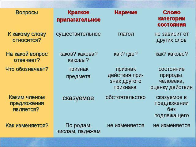 ВопросыКраткое прилагательноеНаречиеСлово категории состояния К какому сло...