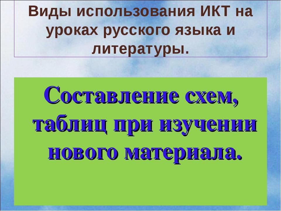 Виды использования ИКТ на уроках русского языка и литературы. Составление схе...