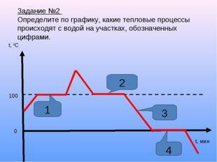 Задание №2 Определите по графику, какие тепловые процессы происходят с водой