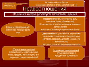 Правоотношения Отношения, которые регулируются правовыми нормами Субъекты пра