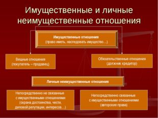 Имущественные и личные неимущественные отношения Имущественные отношения (пра
