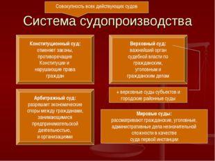 Система судопроизводства Совокупность всех действующих судов Конституционный